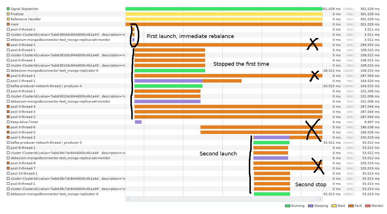 DBZ-672] Mongo cursor cleanup - JBoss Issue Tracker