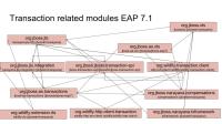 eap71-txn-dependencies.jpg