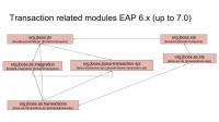 eap6-txn-dependencies.jpg