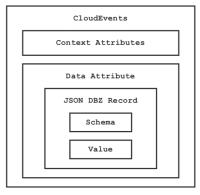 CloudEvents - JSON.png